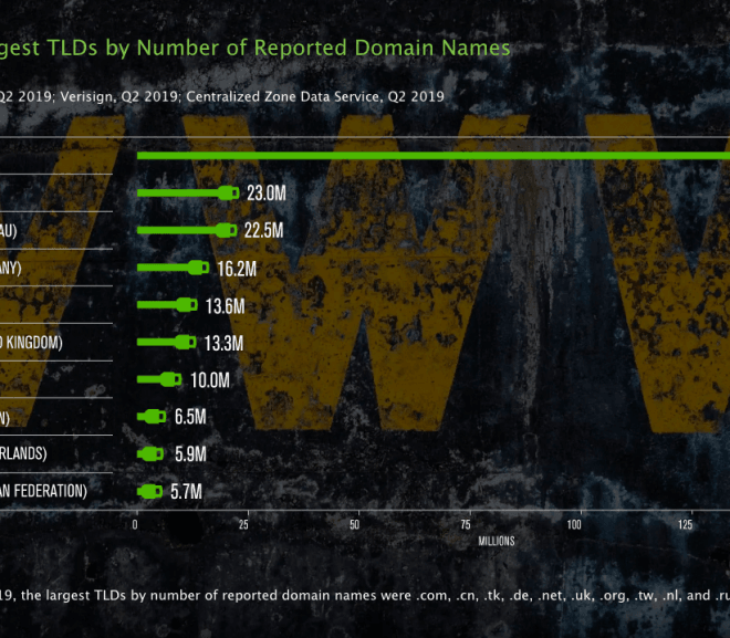 Domain Name Registrations Grow 4.4% YoY to 354.7 Million in Q2 2019