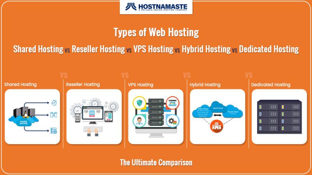 Types of Web Hosting - Shared Hosting VS Reseller Hosting VS VPS Hosting VS Hybrid Hosting VS Dedicated Hosting - The Ultimate Comparison - HostNamaste