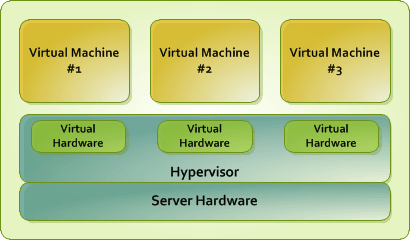 Hardware Virtualization - What is the Difference Between OpenVZ 6 and OpenVZ 7? - HostNamaste