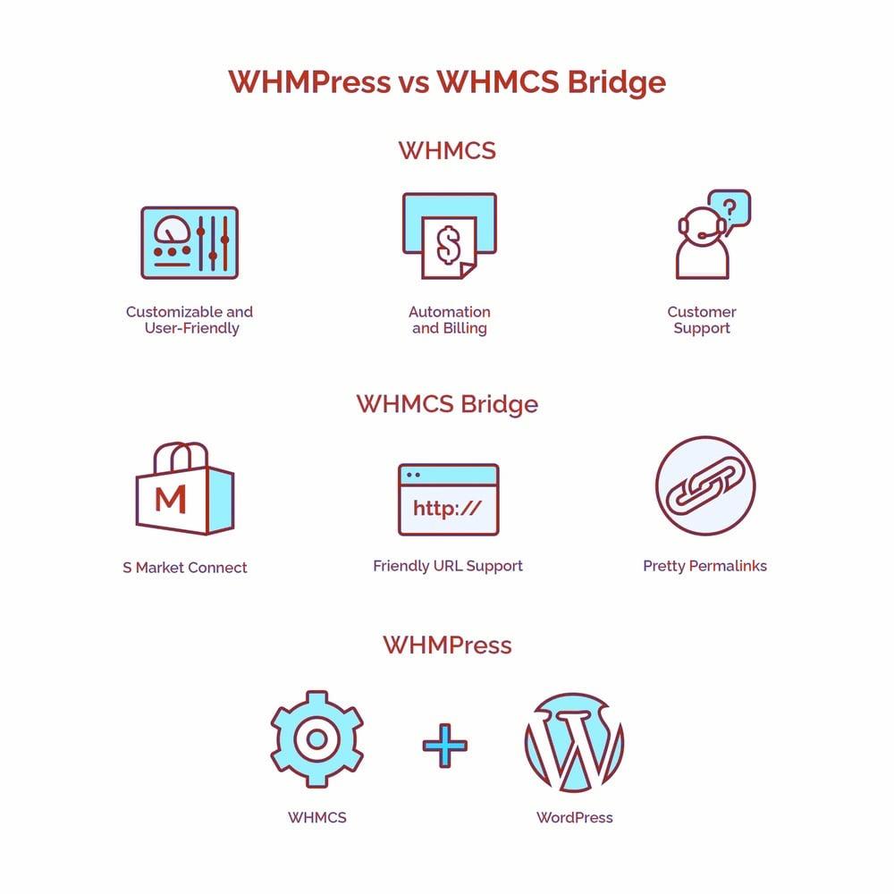 WHMCS VS WHMPress VS WHMCS Bridge - HostNamasteq