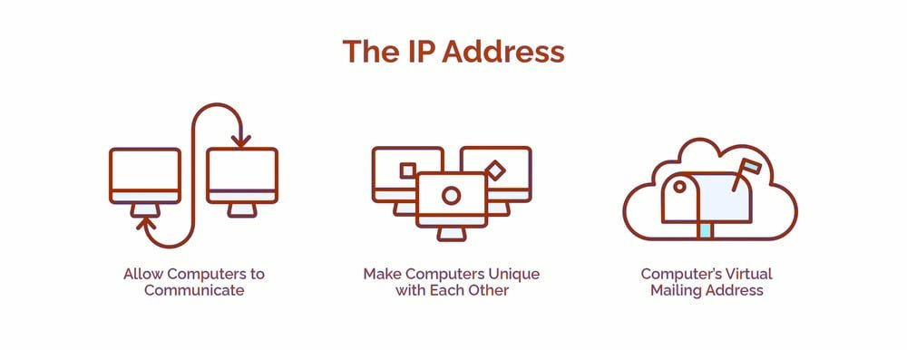 The IP Address - HostNamaste