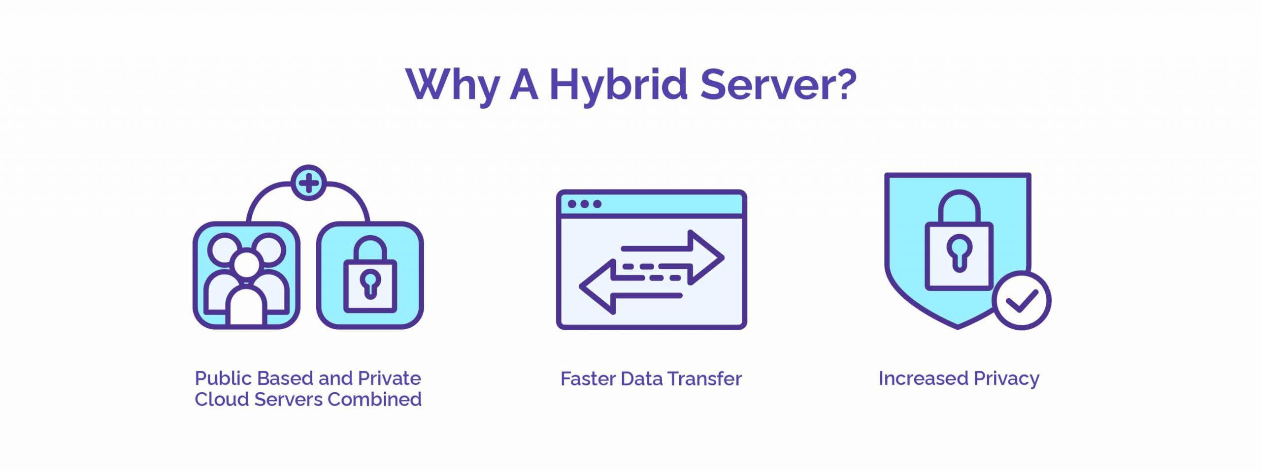 Why A Hybrid Server? - HostNamaste