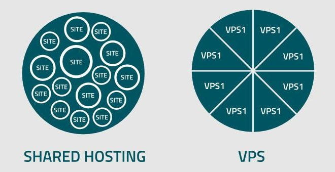 Why Should You Host Your Blog On VPS Than Shared Hosting in 2020? – Some Key Findings For Enhanced Experience