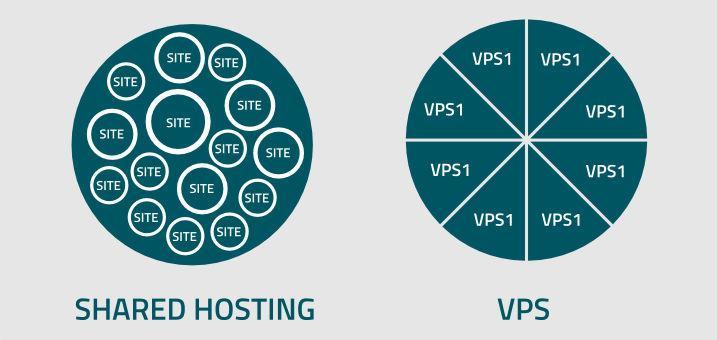 Why Should You Host Your Blog On VPS Than Shared Hosting - HostNamaste