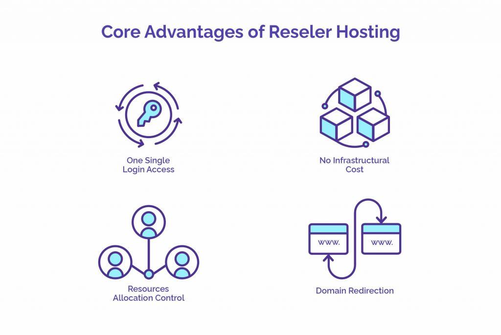 Core Advantages of Reseller Hosting HostNamaste