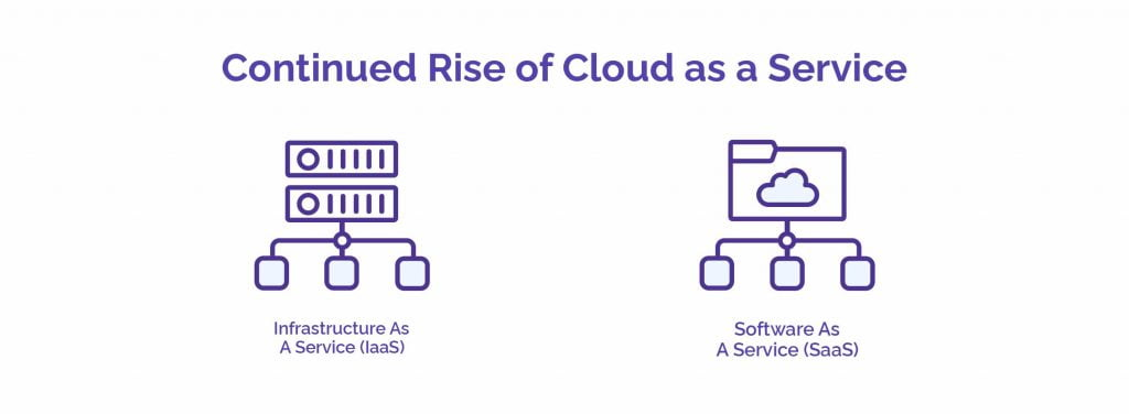 The Continued Rise of Cloud as a Service - HostNamaste