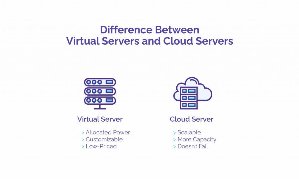 Difference Between Virtual Servers and Cloud Servers - HostNamaste