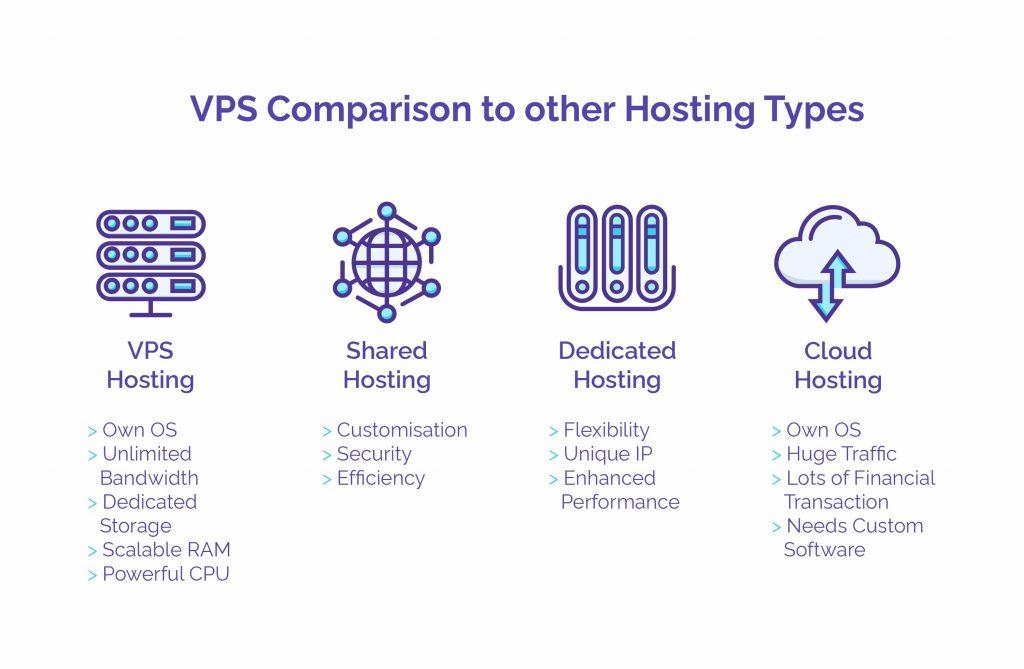 VPS Comparison to other Hosting Types - HostNamaste