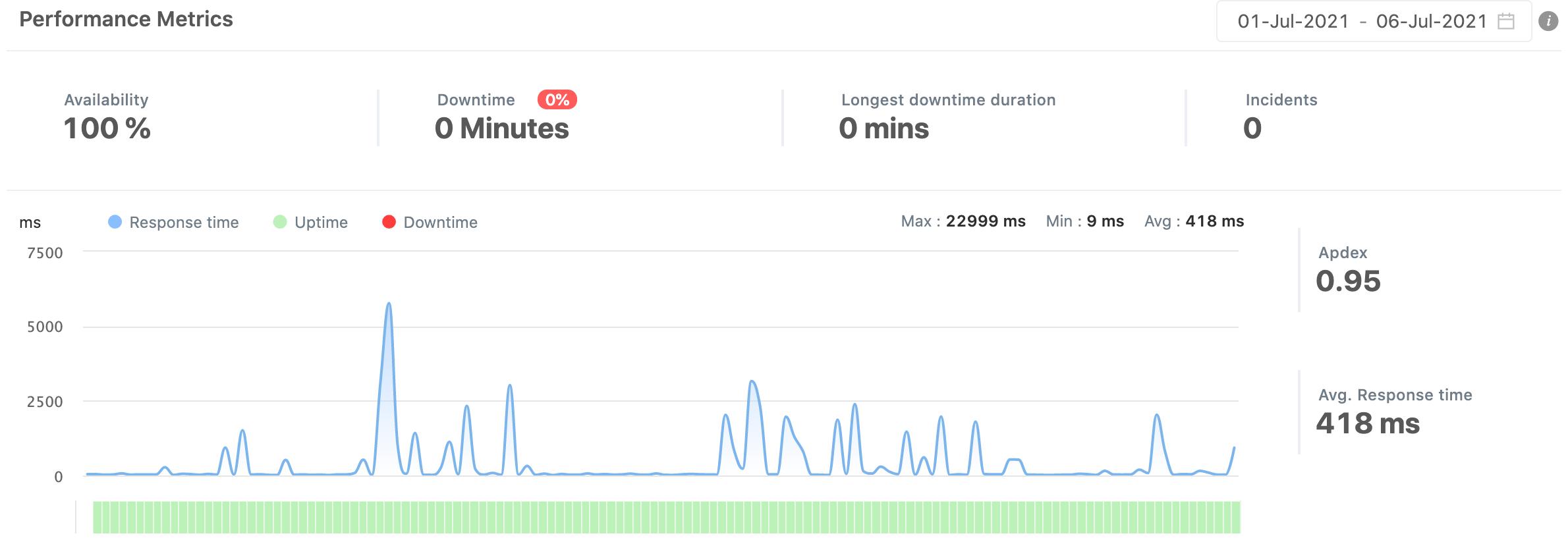 Reports - Improve services based on data & insights - Freshping - HostNamaste