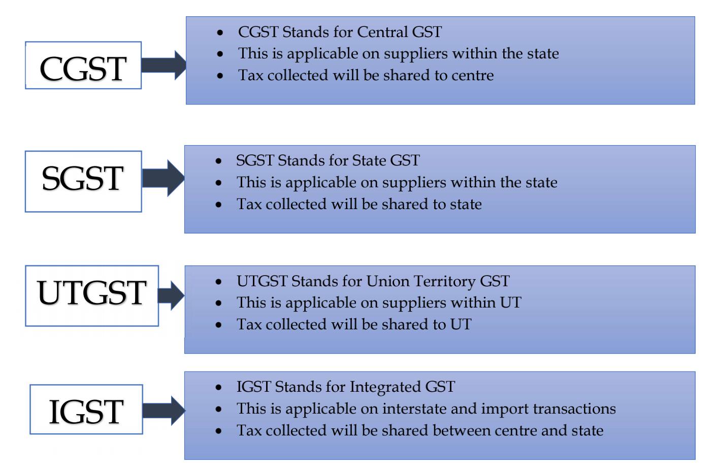 GST Structure - HostNamaste